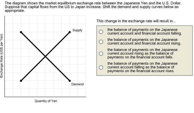 equilibrium exchange rate