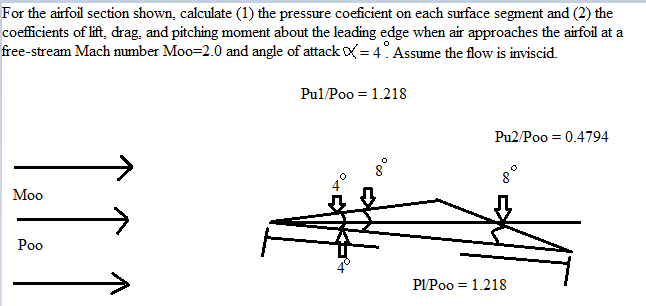 Solved: For The Airfoil Section Shown  Calculate (1) The P