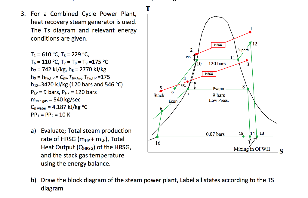Miraculous Power Plant Cycle Diagram Wiring Diagram Ebook Wiring Cloud Hisonuggs Outletorg