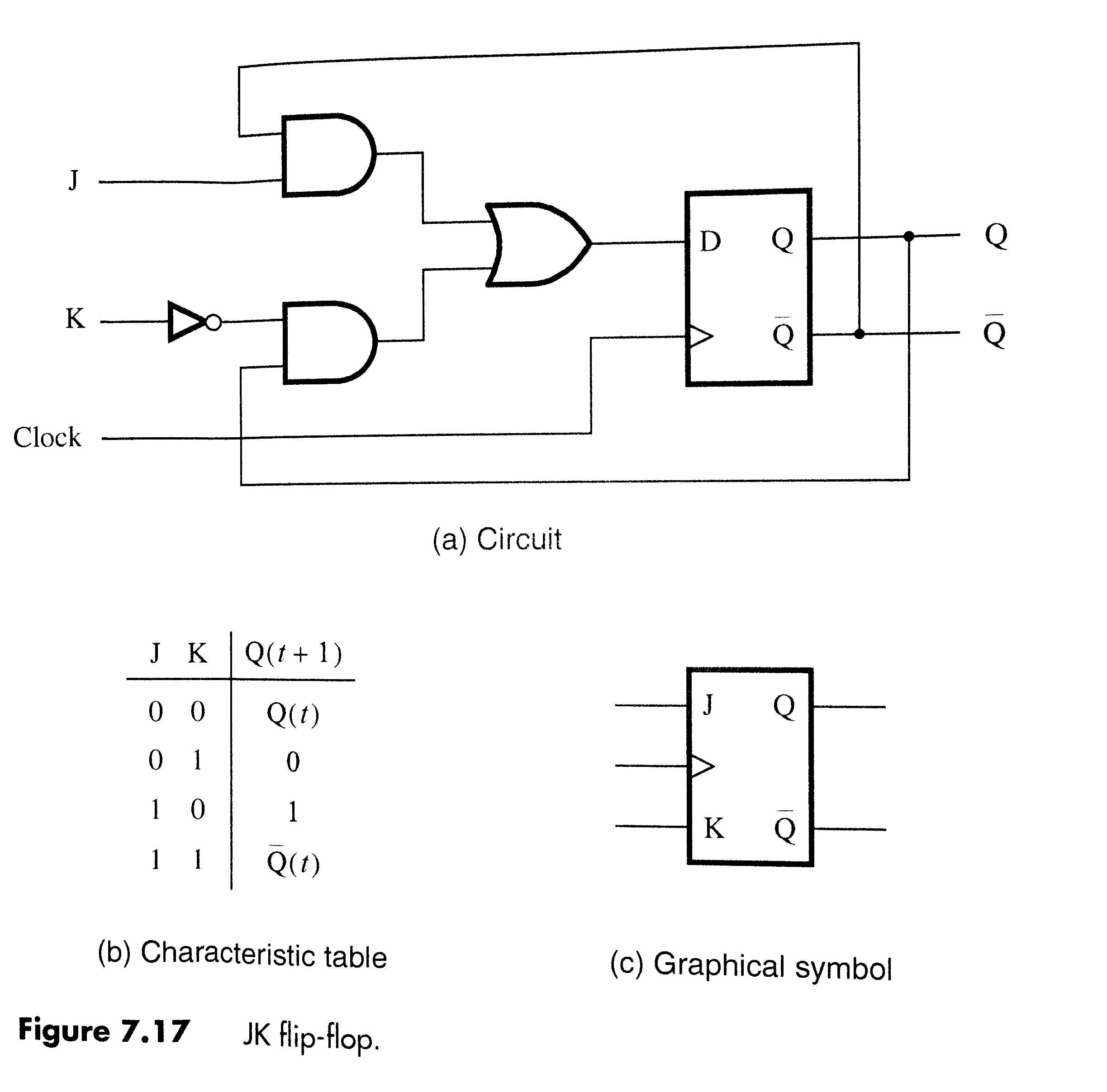 d. Finally, draw the circuit for the JK FF constructed from a D FF. Compare  your circuit with Figure 7.17.