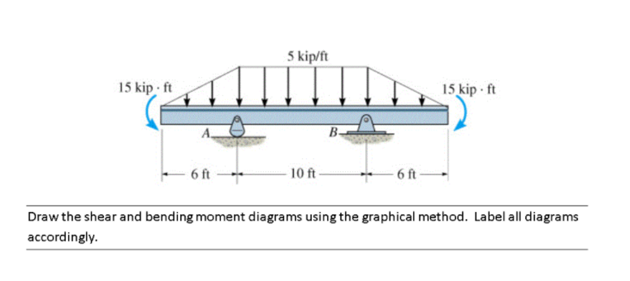 Solved Draw The Shear And Bending Moment Diagrams Using T 5 Kip Ft 15 6 10