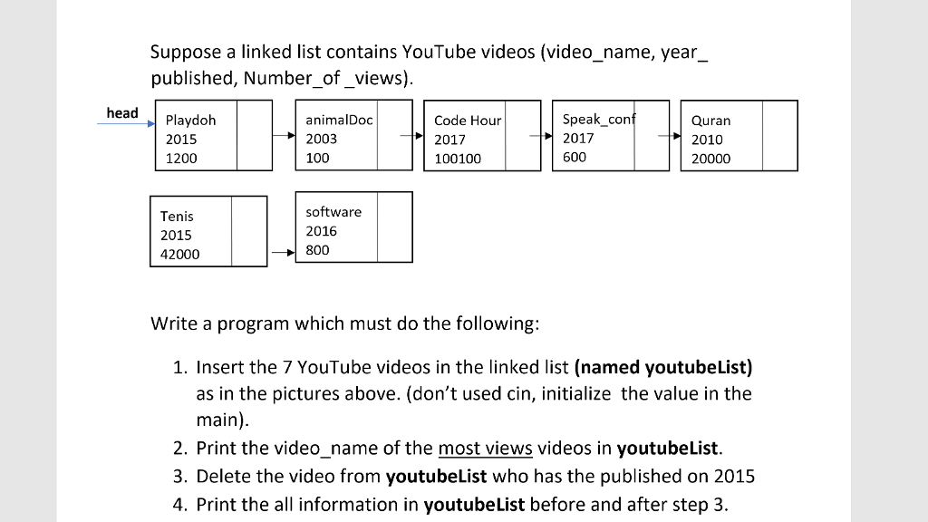 Solved: Suppose A Linked List Contains YouTube Videos (vid