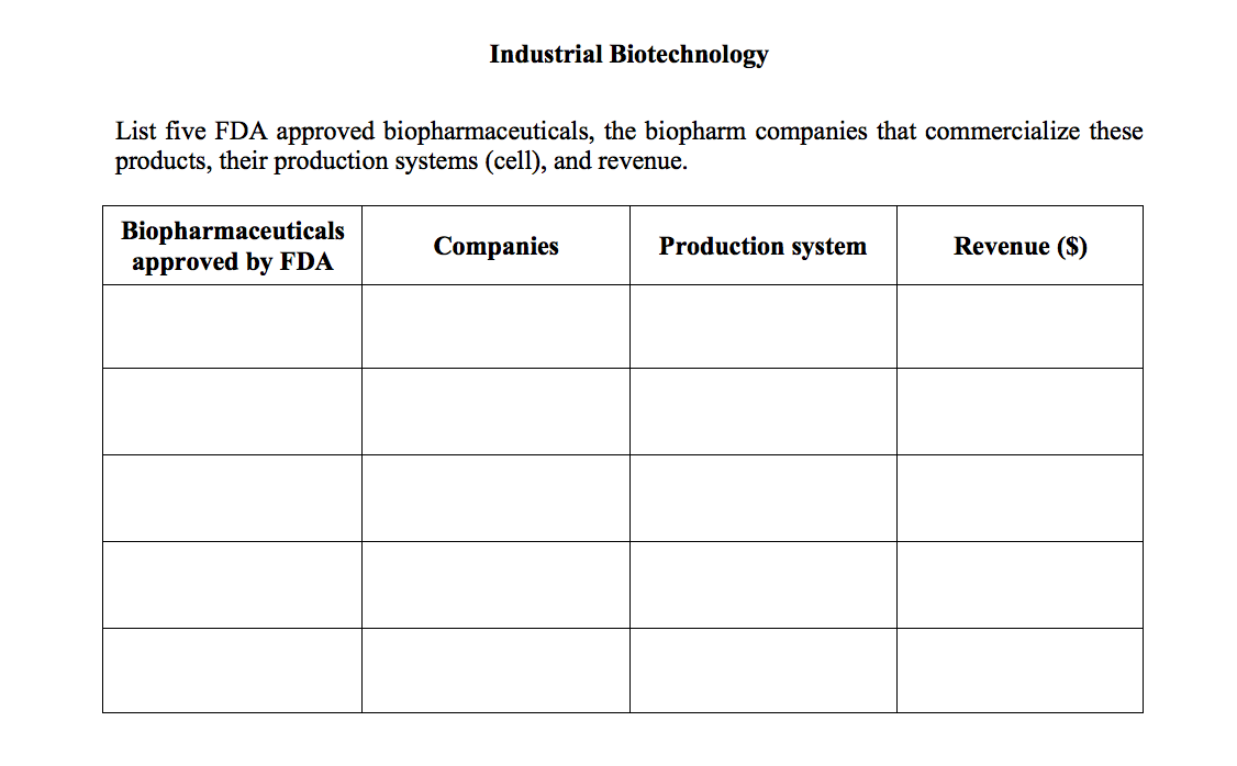 Solved: List Five FDA Approved Biopharmaceuticals, The Bio