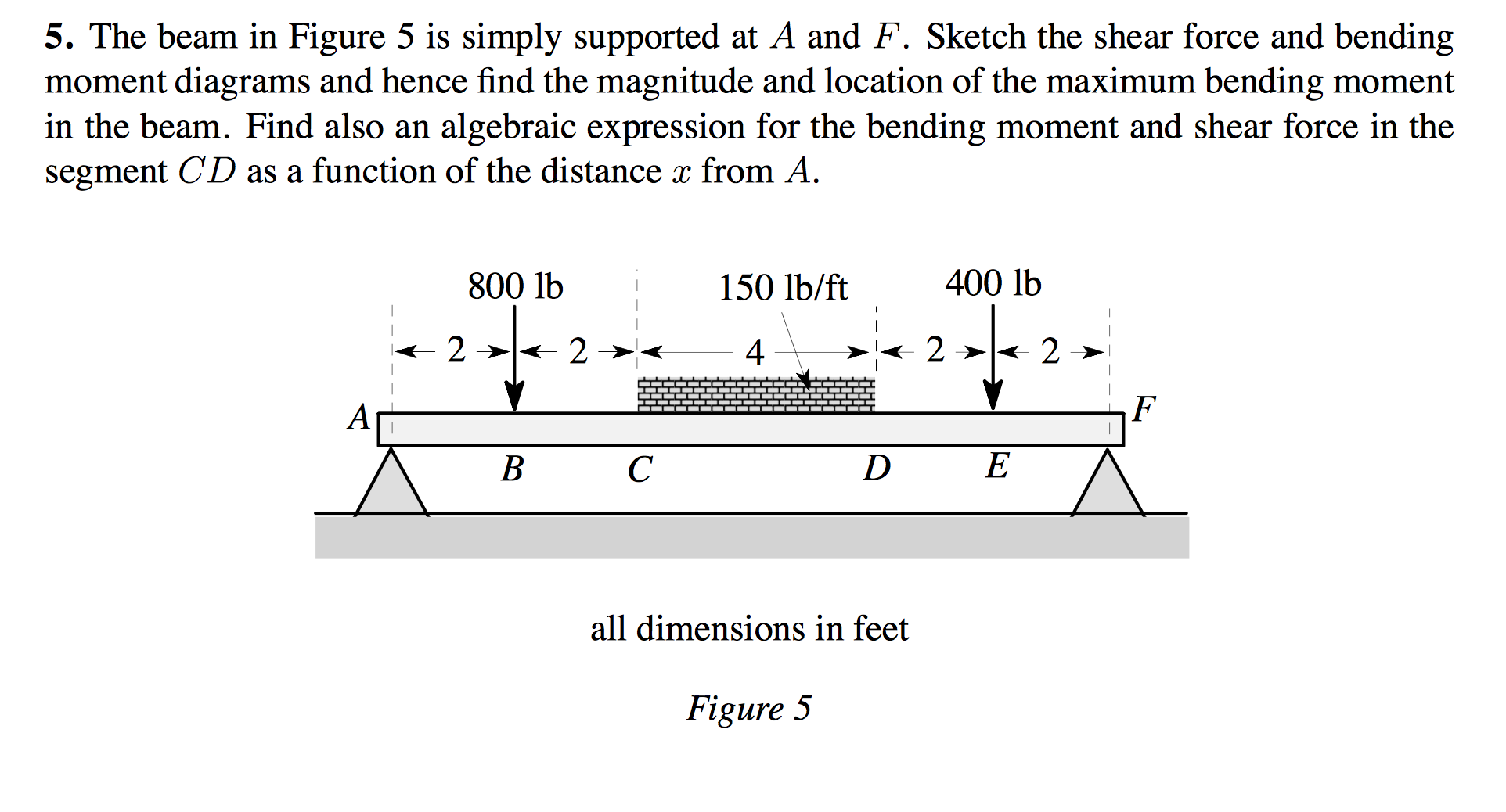The Beam In Figure 5 Is Simply Supported At A And Draw Bending Moment Shear Force Diagrams F Cheggcom Question Sketch Di
