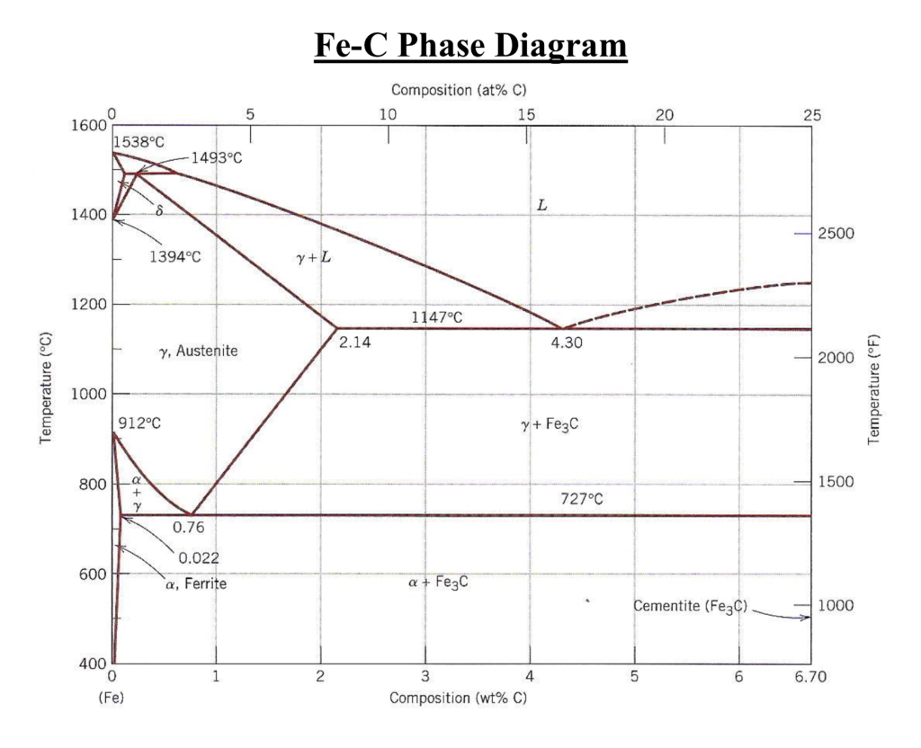 Phase diagram of 1018 steel electrical work wiring diagram solved compare the microstructures of the cold formed 101 rh chegg com brass phase diagram lead tin phase diagram ccuart Gallery