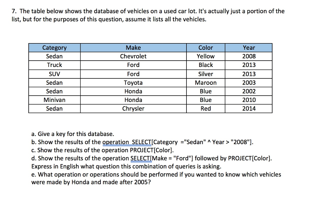 Solved: 7  The Table Below Shows The Database Of Vehicles
