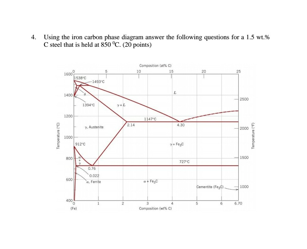 Solved 4 Using The Iron Carbon Phase Diagram Answer The