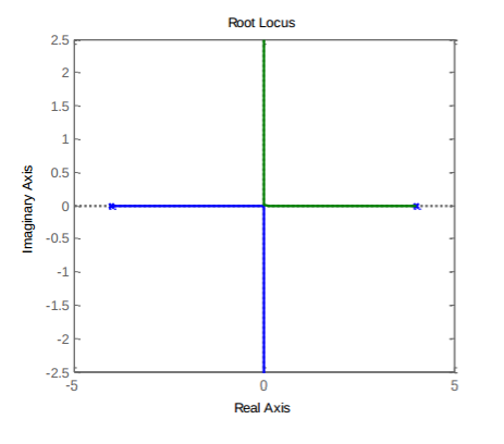 Solved: given the root locus plot for a gain k shown below.