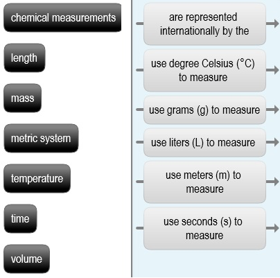 Solved: Chemical Measurements Length M Metric System Te ... on metric units, metric adoption, metric tools, metric weight and measures, metric names, metric countries, sequence map, metric weight scale for, metric vs imperial measurements, metric conversion, metric calendar,