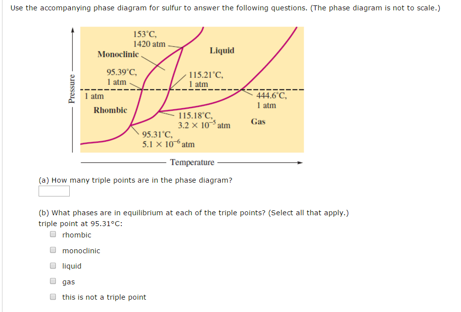 Solved  Use The Accompanying Phase Diagram For Sulfur To A