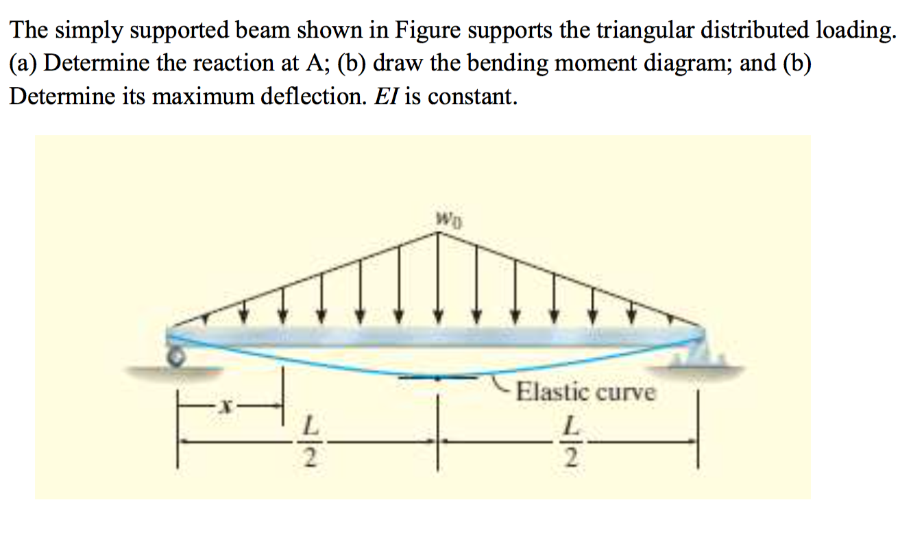 Solved The Simply Supported Beam Shown In Figure Supports Of Reactant Bending Moment On Diagram Question Triangular Distributed Loading Determine