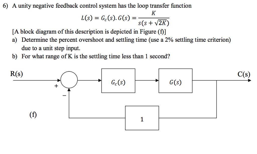 solved 6 a unity negative feedback control system has th rh chegg com Negative Feedback Biology Negative Feedback Biology