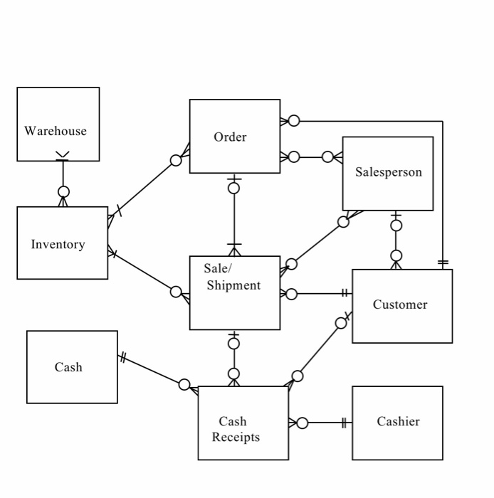 Solved using the rea diagram and attributes create table media2f69e2f69e6f9c1 3c2d 4238 be52 39 ccuart Gallery