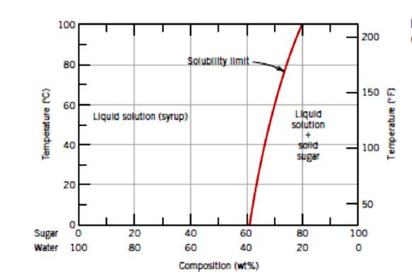 solved consider the sugar\u2013water phase diagram below, (a Diagram of Sugar Macromolecule 200 80 solublility limit 60 sliquid solution (syrup) liquld solution e 40 100