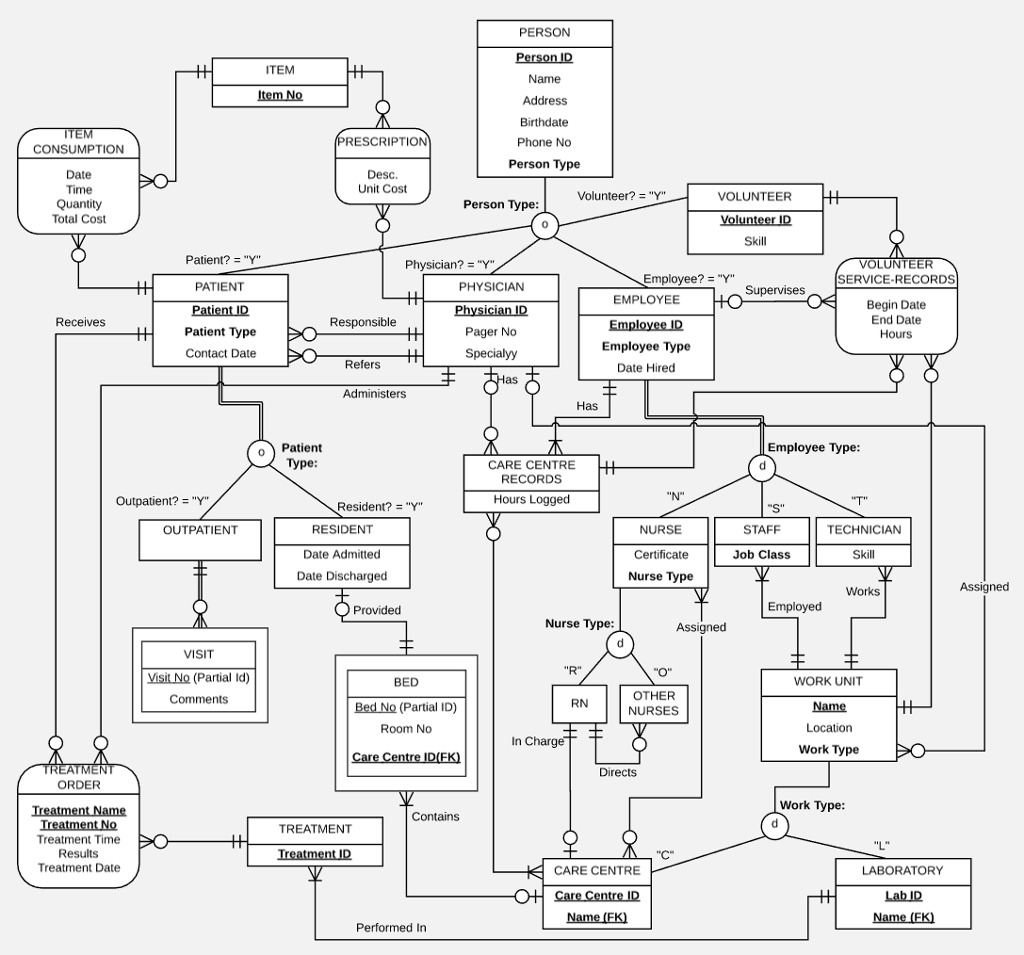 Solved: Map The EER Diagram To A Relational Schema, And Tr ...