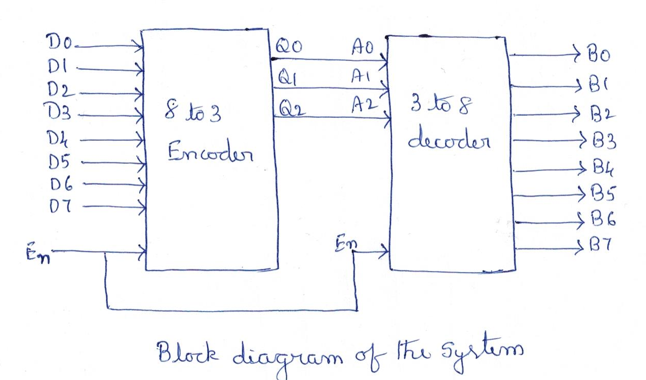 Image for Write a VHDL program that shows the implementation of an 8 to 3  encoder ...
