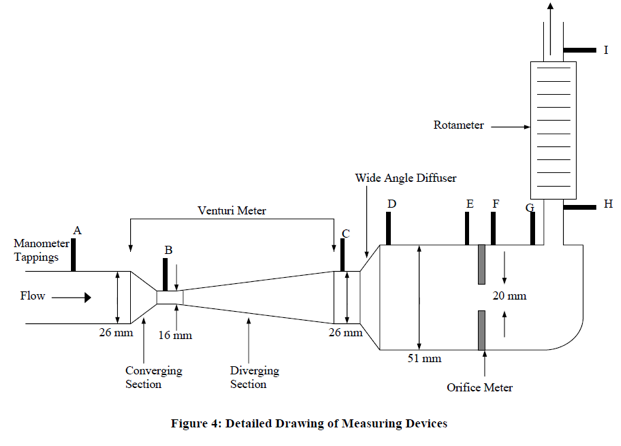 Solved Specify The Control Volume On The Diagram List Th