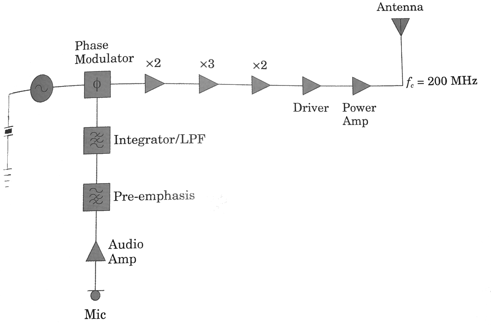 solved a block diagram for an fm transmitter using indire rh chegg com fm microwave radio transmitter block diagram fm transmitter block diagram tutorial