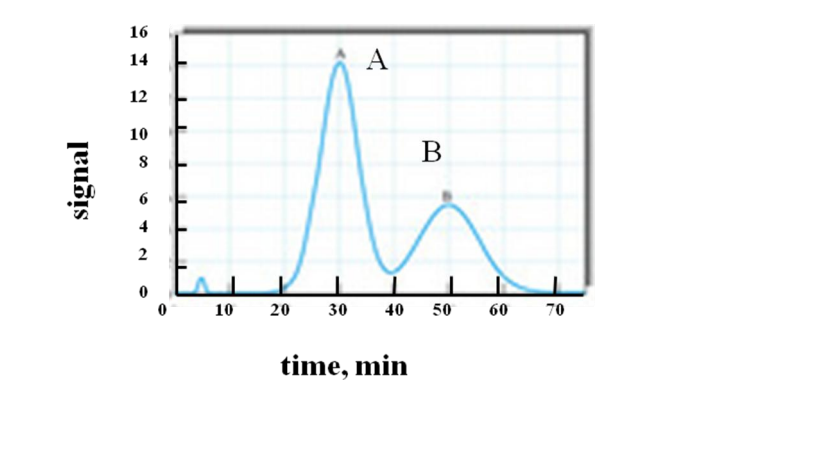 A Chromatogram of a two-component mixture on a 25-