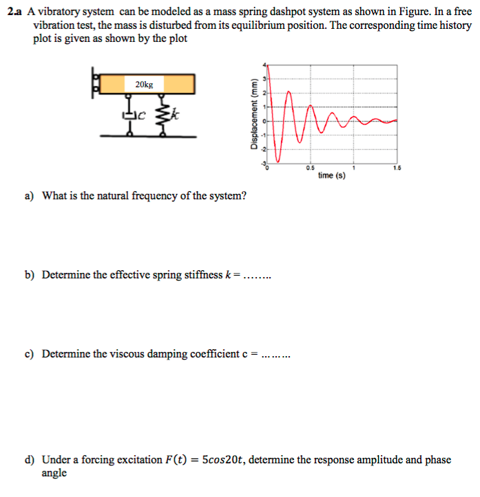 """an analysis of the vibratory system which responds with maximum amplitude The vibratory energy is much lower and has little impact on the installation or the life of the fan vibration is defined as """"the alternating mechanical motion of an elastic system, components of which are amplitude, frequency and phase"""" the two components of vibration that fan manufacturers are most concerned with are amplitude and frequency."""