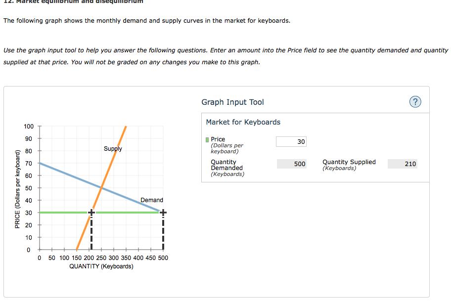 Solved: 12  Market Equilibrium And Disequilibrium The Foll