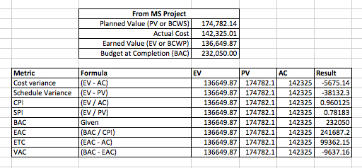 from ms project planned value pv or bciwsi 17478214 actual cost 14232501 earned value ev