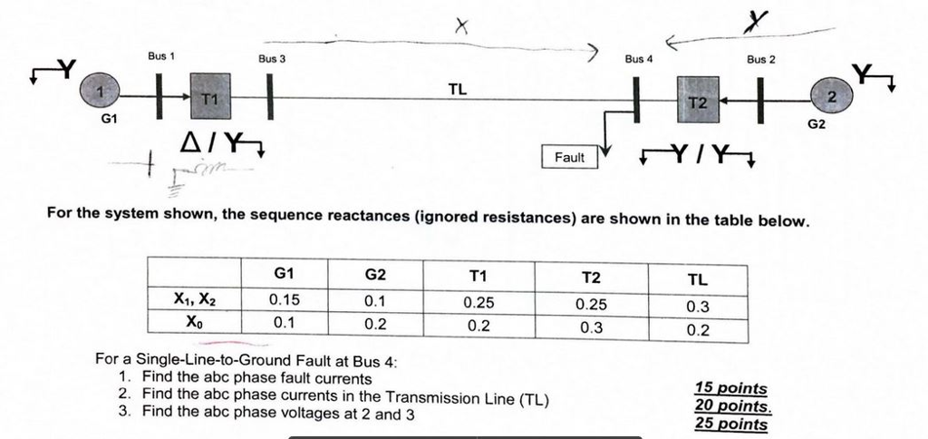 Bus 2 Bus 4 Bus 1 Bus 3 2 TL T2 1 G2 G1 Fault For the system shown, the sequence reactances (ignored resistances) are shown in the table below. G1 0.15 0.1 G2 0.1 0.2 T1 0.25 0.2 T2 0.25 0.3 TL 0.3 0.2 Xo For a Single-Line-to-Ground Fault at Bus 4 1. Find the abc phase fault currents 2. Find the abc phase currents in the Transmission Line (TL) 3. Find the abc phase voltages at 2 and 3 15 points 20 points 25 points