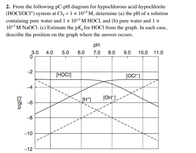 media%2F6bc%2F6bcf791b a1a1 49f7 a5ba 6f81762ee507%2FphpQrneHf solved 2 from the following pc ph diagram for hypochloro