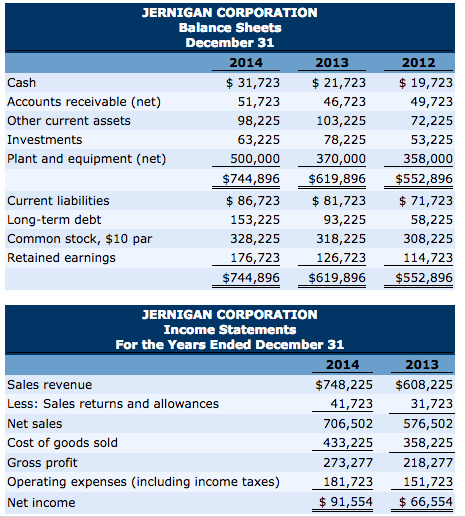 condensed balance sheet and income statement data for kersenbrock corporation appear below P15-3, p 738 book finncial accounting ed 6 condensed balance sheet and income statement data for kersenbrock corporation appear below kersenbrock corporation.