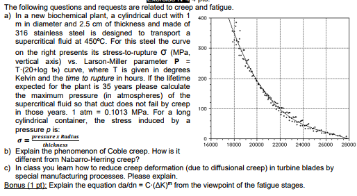 The following questions and requests are related to creep and fatigue. a) In a new biochemical plant, a cylindrical duct with 1 400 m in diameter and 2.5 cm of thickness and made of 316 stainless steel is designed to transport a supercritical fluid at 450°C. For this steel the curve on the right presents its stress-to-rupture σ (MPa, vertical axis) vs. Larson-Miller parameter P T (20+log tR) curve, where T is given in degrees Kelvin and the time to rupture in hours. If the lifetime 200 expected for the plant is 35 years please calculate the maximum pressure (in atmospheres) of the supercritical fluid so that duct does not fail by creep in those years. 1 atm0.1013 MPa. For a long cylindrical container, the stress induced by a pressure p is: σ= 300 pressure x RadiuS thickness 16000 18000 20000 22000 24000 26000 28000 b) Explain the phenomenon of Coble creep. How is it c) In class you leam how to reduce creep deformation (due to diffusional creep) in turbine blades by Bonus (1 pt Explain the equation da/dn C (AK)m from the viewpoint of the fatigue stages. different from Nabarro-Herring creep? special manufacturing processes. Please explain.