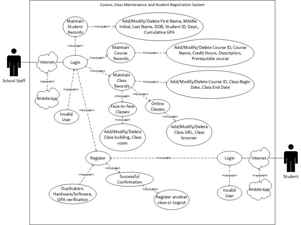 Solved: CREATE A CLASS DIAGRAM FROM THE FOLLOWING USE CASE ...