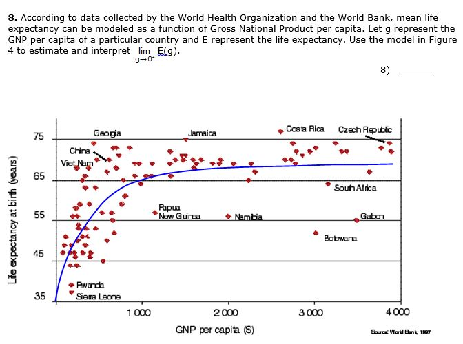 gnp statistics by country
