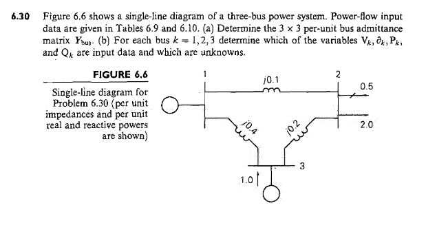 Solved figure 66 shows a single line diagram of a three 630 figure 66 shows a single line diagram of a three bus power system ccuart Gallery