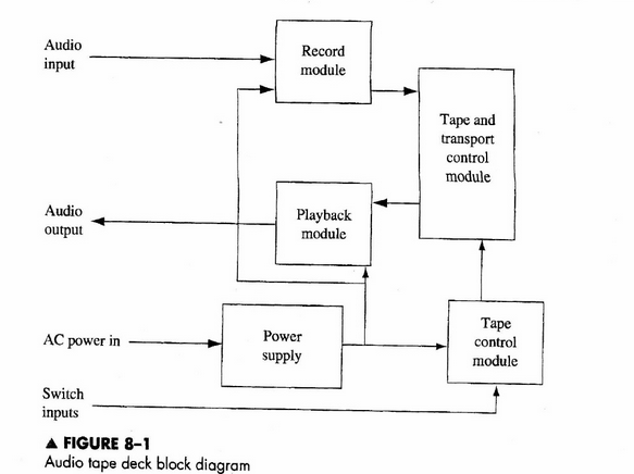 Develop A Circuit Block Diagram Of The Circuit/sys... | Chegg.com