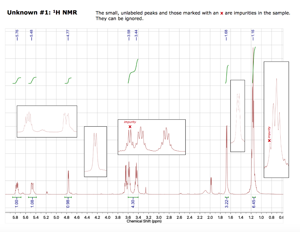 Solved 4 H Nmr Spectra Of Unknown 7 Points List The Pea