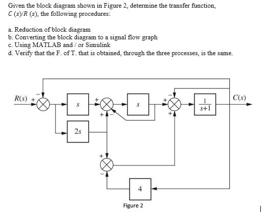 Solved: Given The Block Diagram Shown In Figure 2, Determi... | Chegg.comChegg