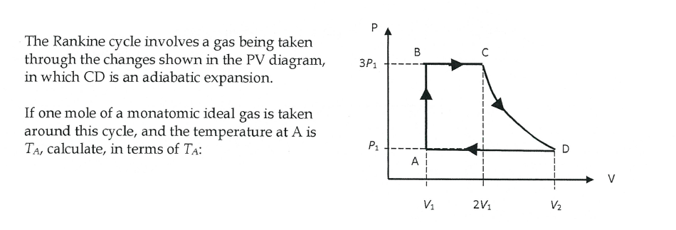 Solved The Rankine Cycle Involves A Gas Being Taken Throu