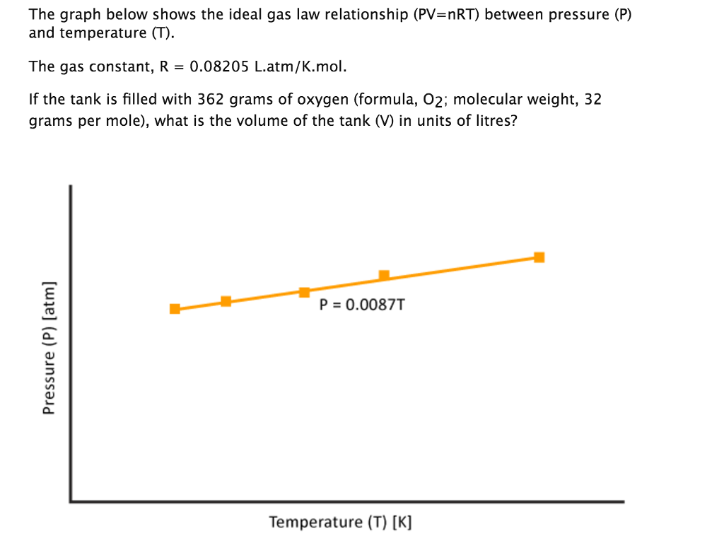 Solved The Graph Below Shows The Ideal Gas Law Relationsh