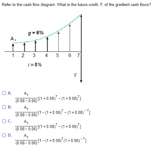 Solved Refer To The Cash Flow Diagram What Is The Future