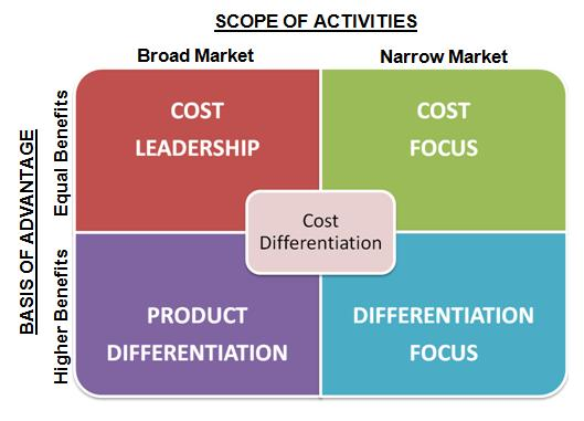 cost leadership and product differentiation To succeed in the marketplace, companies must embrace a competitive strategy of either operational excellence, customer intimacy & product leadership mars.