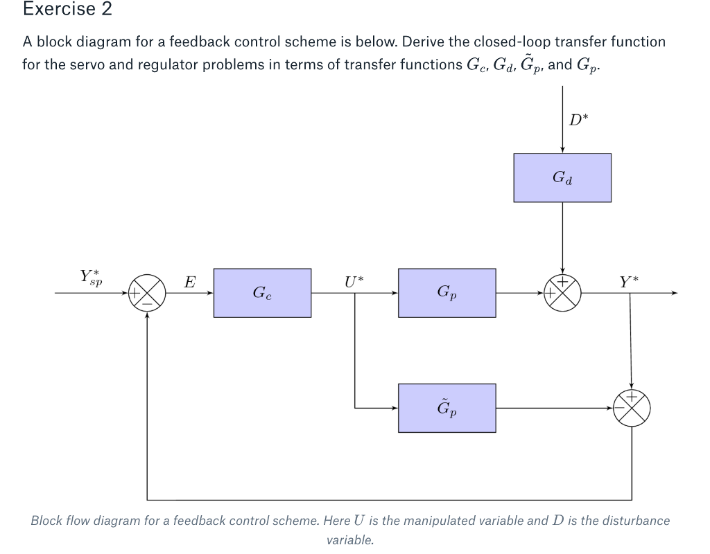 Exercise 2 A block diagram for a feedback control scheme is below. Derive  the closed
