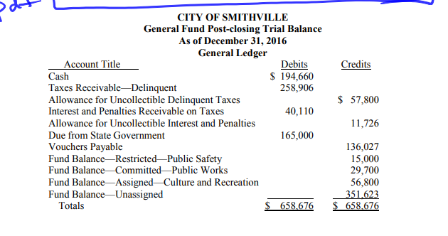 City of smithville journal entries thru chapter four general.