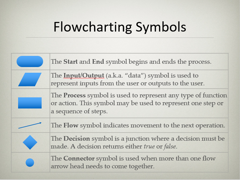 Solved Nstructions Use The Flowcharting Conventions Desc