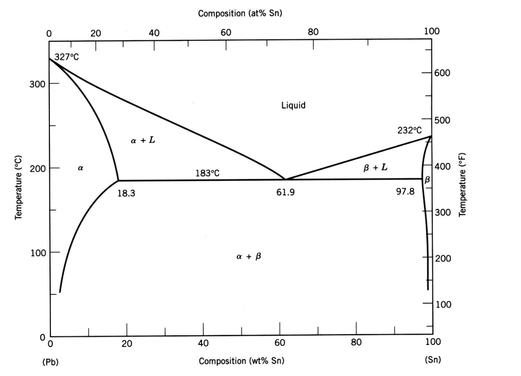 Solved Consider The Lead Pb Tin Sn Phase Diagram Sh