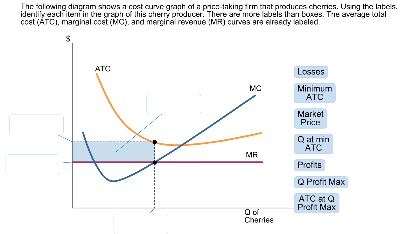 Solved: The Following Diagram Shows A Cost Curve Graph Of