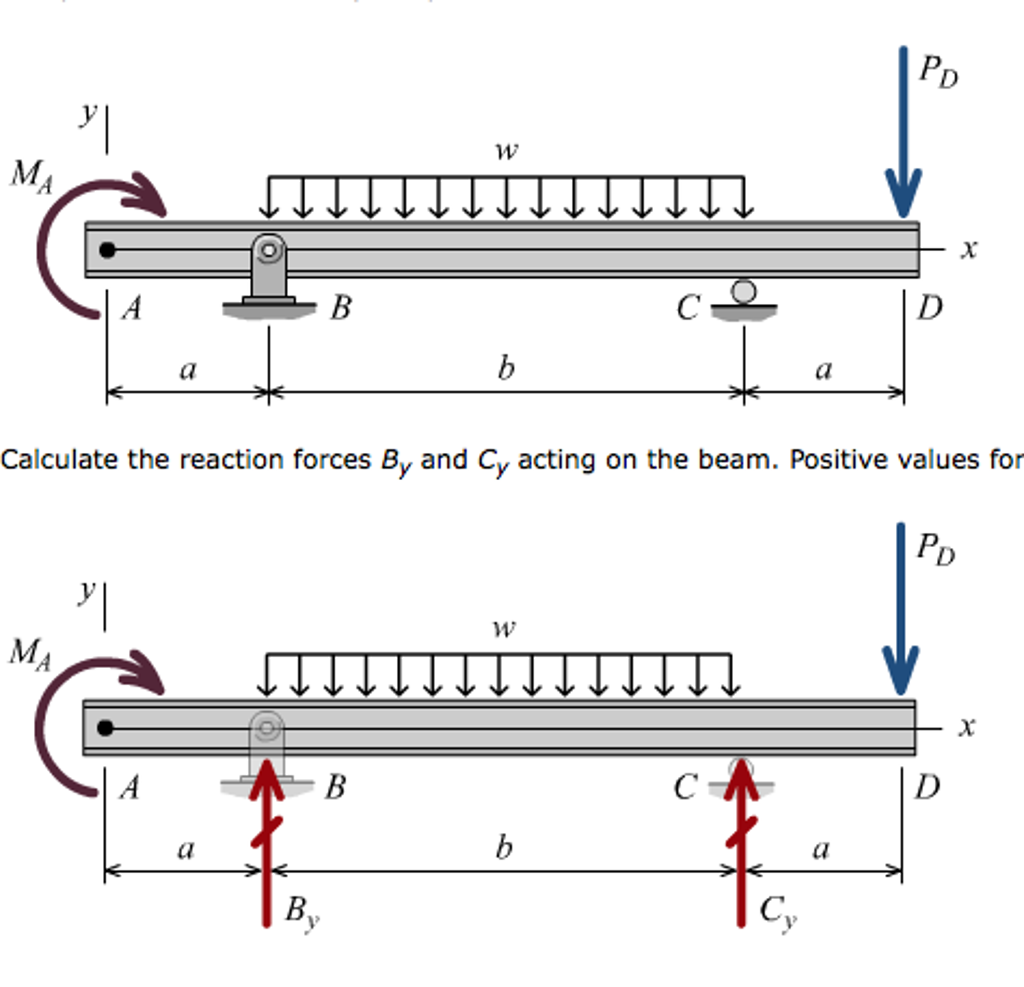 Use The Graphical Method To Construct Shear Fo Bending Moments And Force Diagram