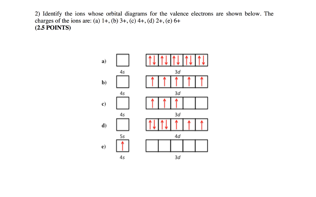 Solved 2 Identify The Ions Whose Orbital Diagrams For Th