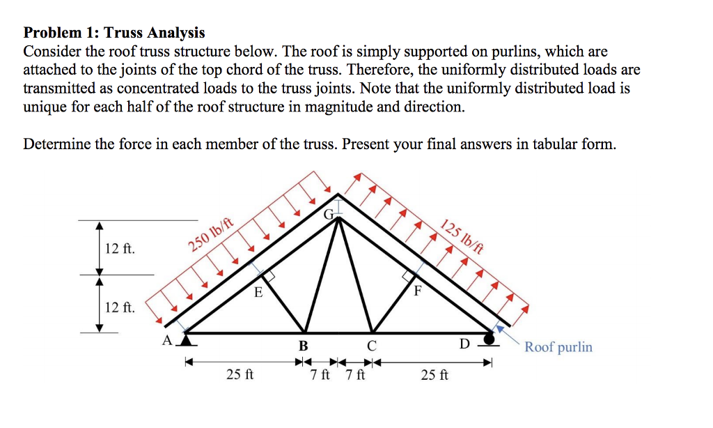 Solved Problem 1 Truss Analysis Consider The Roof Truss