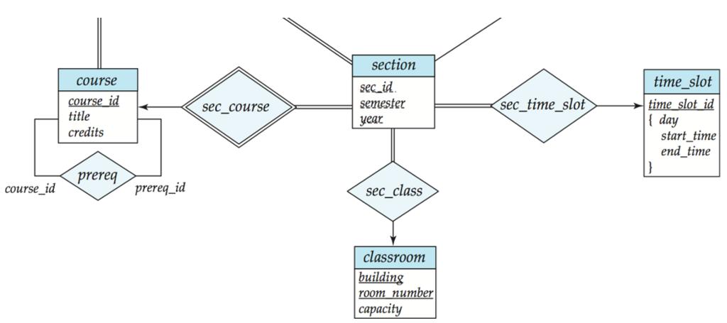 University database er diagram wiring diagram database solved consider the e r diagram for the university databa rh chegg com university simple database er diagram university database entity relationship diagram ccuart Images