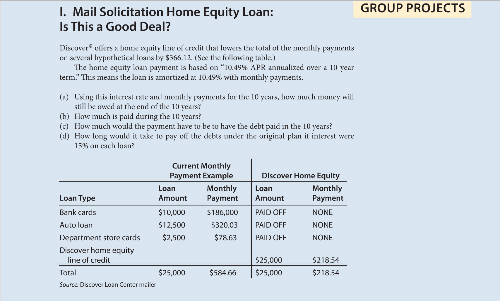 Discover Offers A Home Equity Line Of Credit That Chegg Com